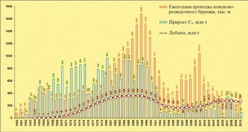 Рис.4. Динамика основных показателей ГРР по территории Югры за период 1960-2010 гг.