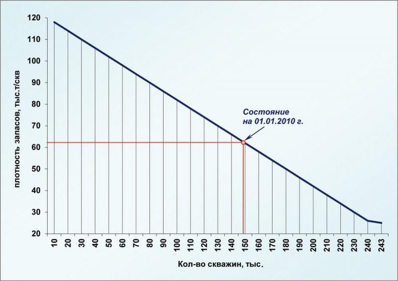 Рис.8. Зависимость плотности запасов от количества эксплуатационных скважин