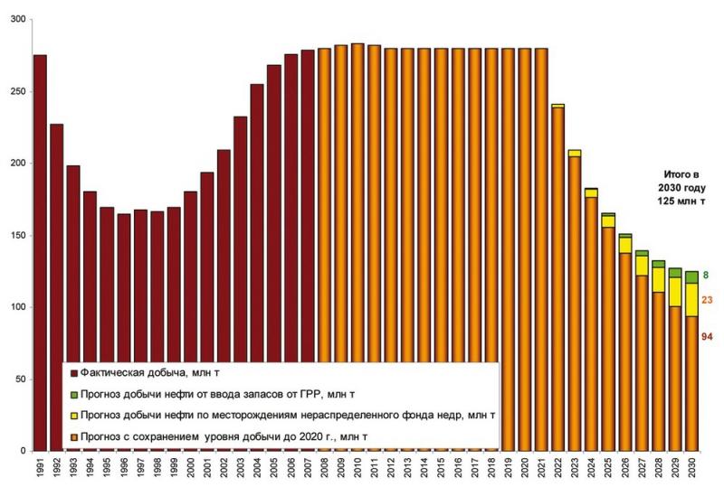 Рис.11. Прогноз добычи нефти до 2030 года по «политическому» варианту Стратегии