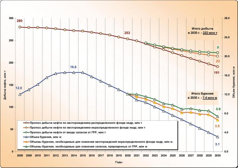 Рис.12. Добыча нефти и объемы эксплуатационного бурения по Югре 2008-2030 гг. (вариант 1)