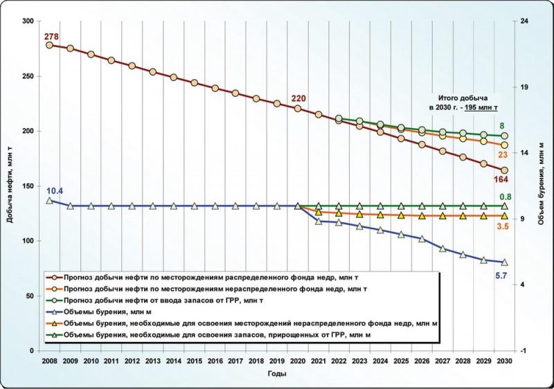 Рис.13. Добыча нефти и объемы эксплуатационного бурения по Югре 2008-2030 гг. (вариант 2)
