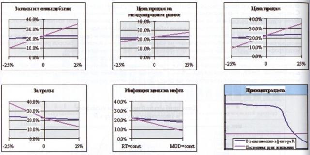Рис.7. Устойчивость экономических результатов СРП при различных принцмпах раздела
