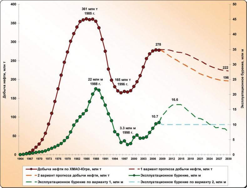 Рис.14. Динамика добычи нефти и эксплуатационного бурения с прогнозом до 2030 г.