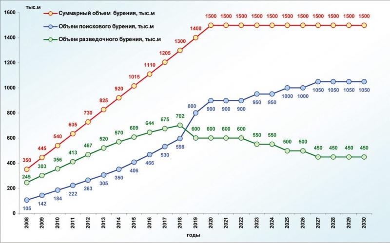 Рис.15. Необходимые объёмы поисково-разведочного бурения до 2030 года (вариант 1)