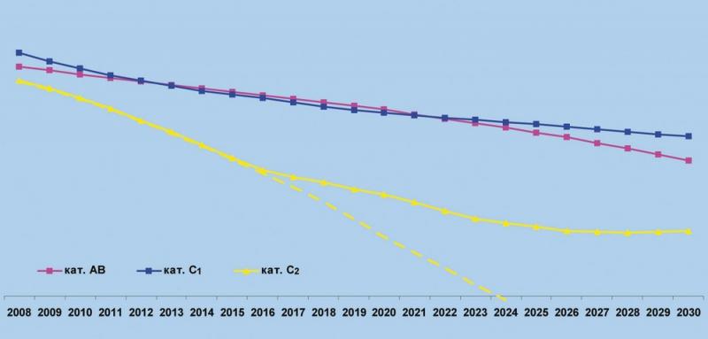 Рис.16. Прогноз состояния запасов категорий АВС1С2 по ХМАО-Югре до 2030 года при соотношении поискового и разведочного бурения 30/70%