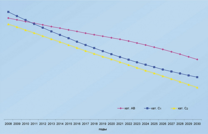 Рис.20. Прогноз состояния запасов категорий АВС1С2 по Югре до 2030 года при объеме поисково-разведочного бурения 350 тыс.м