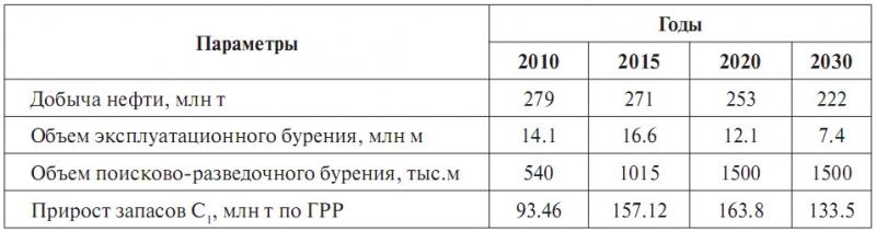 Таблица 1. Целевые параметры Энергетической Стратегии Ханты-Мансийского автономного округа – Югры до 2030 года (вариант 1)