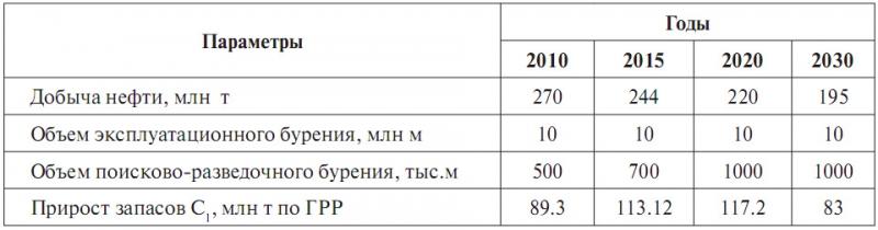 Таблица 2. Целевые параметры Энергетической Стратегии Ханты-Мансийского автономного округа – Югры до 2030 года (вариант 2)