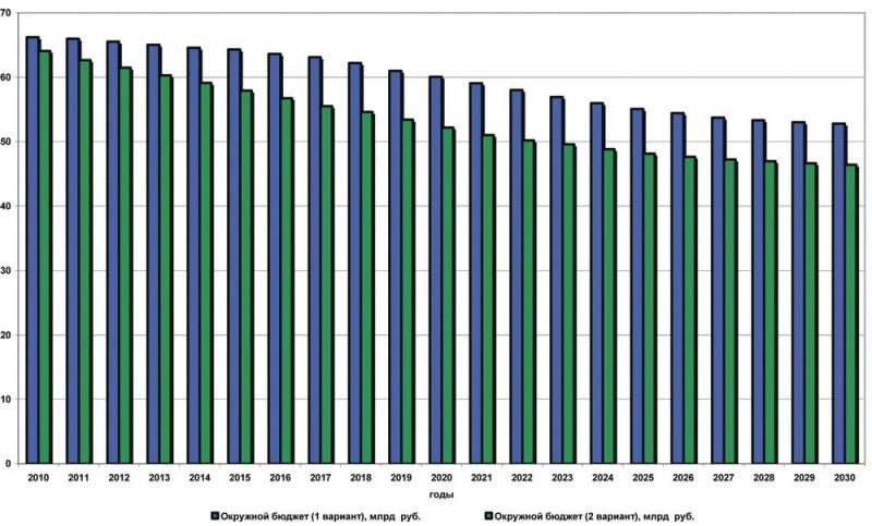 Рис.27. Сравнительная динамика налоговых поступлений в бюджет автономного округа за период 2010- 2030 гг. по вариантам Энергетической Стратегии