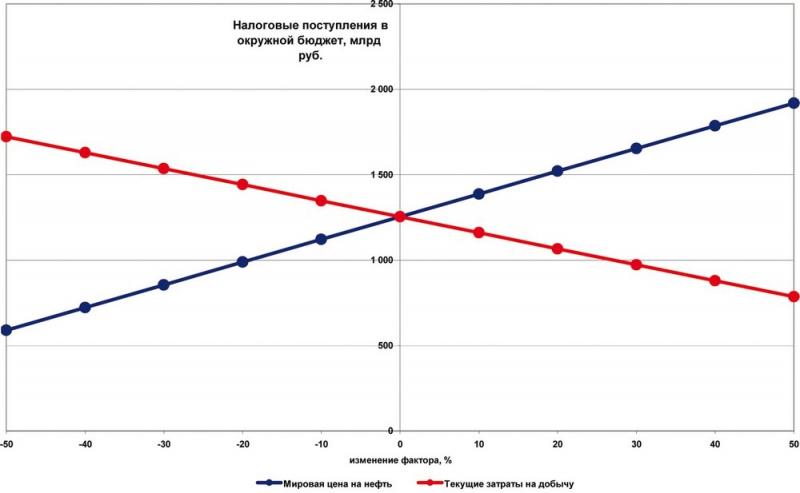 Рис.28. Чувствительность уровня налоговых поступлений в бюджет ХМАО-Югры к изменению мировой цены нефти и текущих затрат на добычу по 1 варианту Энергетической Стратегии