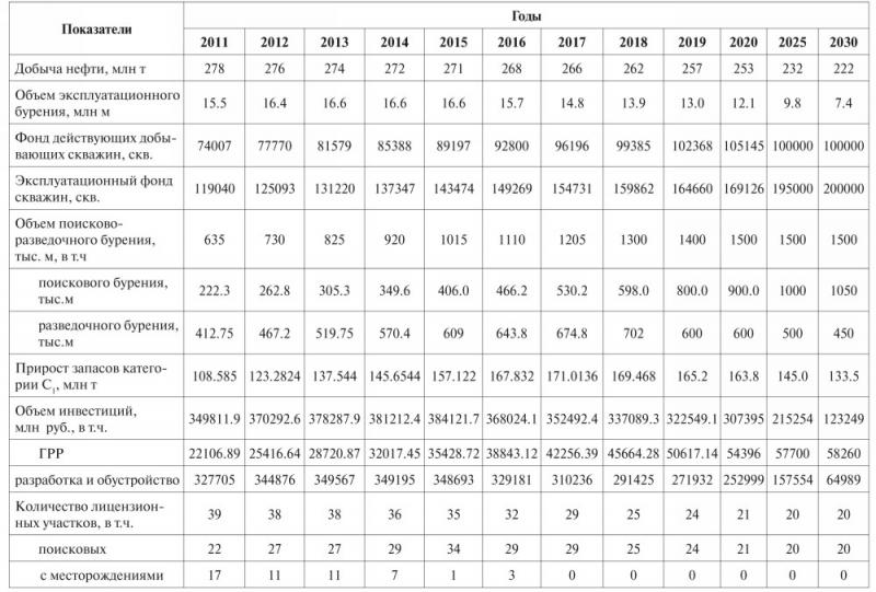 Таблица 3. Целевые параметры Энергетической Стратегии Ханты-Мансийского автономного округа – Югры до 2030 года (вариант 1)