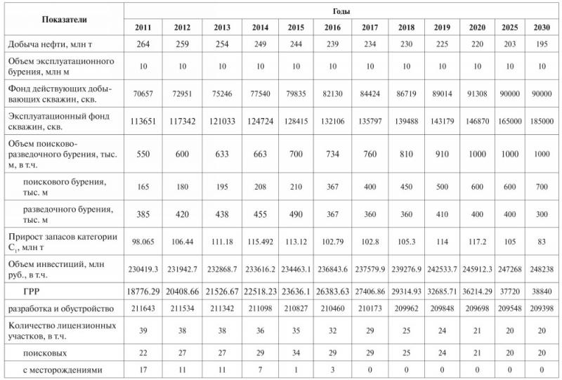 Таблица 4. Целевые параметры Энергетической Стратегии Ханты-Мансийского автономного округа – Югры до 2030 года (вариант 2)