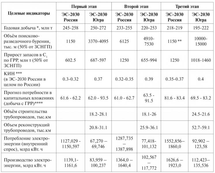 Таблица 5. Сопоставление целевых индикаторов ЭС-2030 России с целевыми индикаторами ЭС-2030-Югры