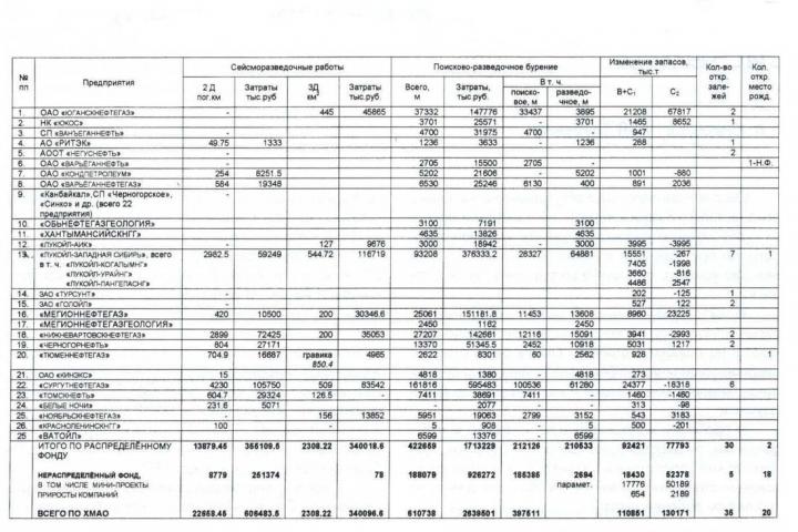 Таблица 1. Результаты ГРР за 1998 год по территориальной програме ХМАО