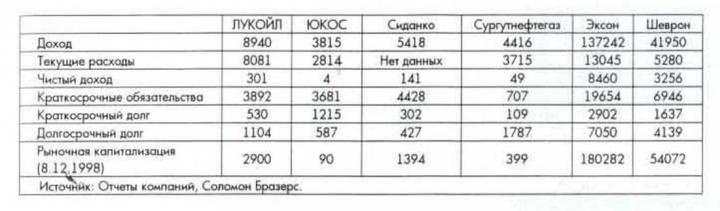 Финансовые итоги 1997 года (млн. долл.)