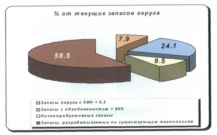 Рис. 7. Структура текущих запасов округа на 01.01.2000 г.