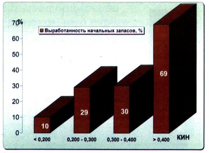 Рис. 2. Разбуренность текущих извлекаемых запасов округа с учетом КИН