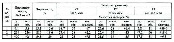 Таблица 2. Влияние обработки керна соляной кислотой на струкуру порового пространства