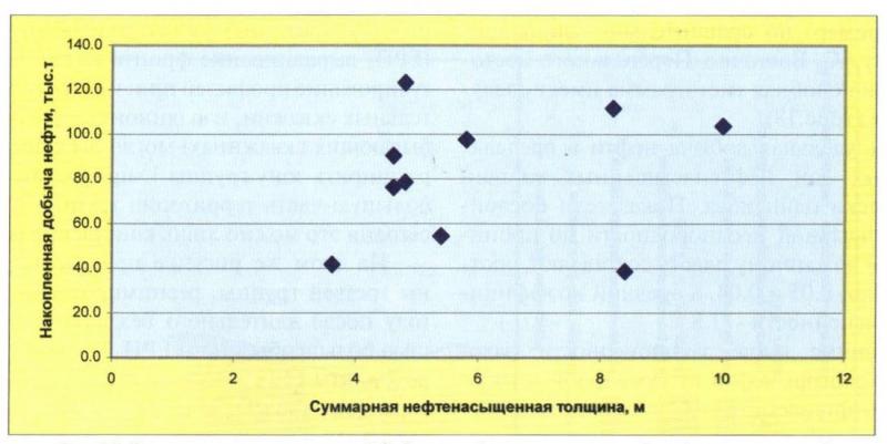 Рис. 15. Зависимость накопленной добычи нефти от суммарной нефтенасыщенной толщины (группа 1)