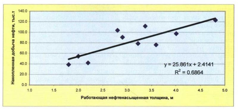 Рис. 16. Зависимость накопленной добычи нефти от работающей нефтенасыщенной толщины (группа 1)