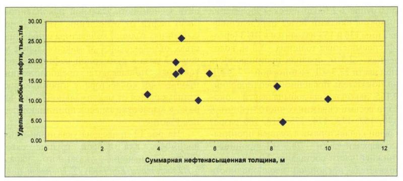 Рис. 13. Зависимость удельной накопленной добычи нефти от суммарной нефтенасыщенной толщины (группа 1)