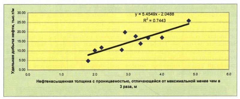 Рис. 14. Зависимость удельной накопленной добычи нефти от нефтенасыщенной толщины с проницаемостью, отличающейся от максимальной проницаемости менее чем в 3 раза (группа 1)