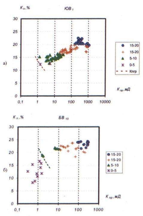 Рис.1. Сопоставление коэффициентов открытой пористости  и газопроницаемости при разных коэффициентах эффективной пористости: а) пласт БВ10; б) пласт ЮВ1.