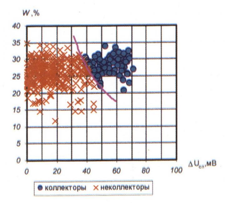 Рис.2. Обоснование граничных значений параметров W и ΔUnc для выделения коллекторов Черногорского месторождения по качественным признакам