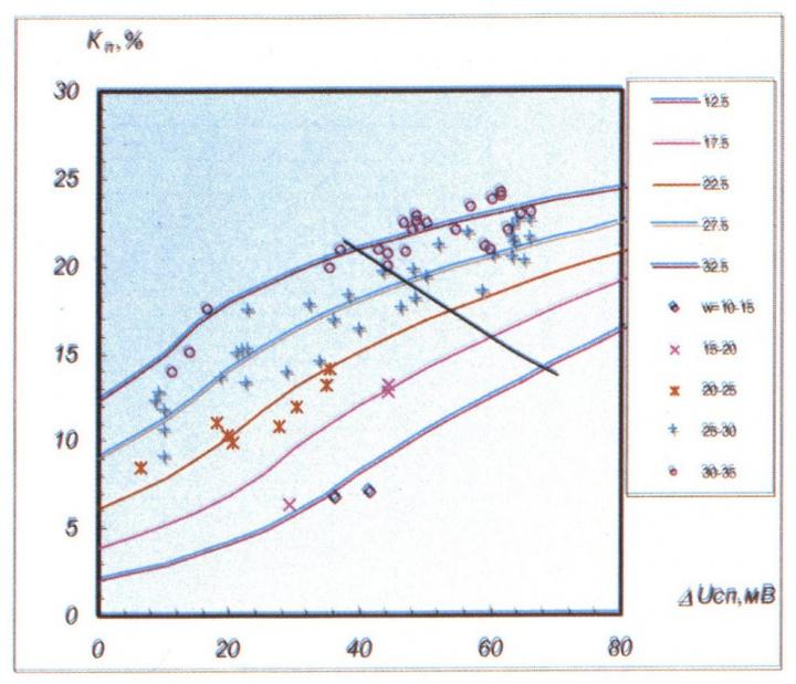 Рис.3. Кросс-плот для определения коэффициента пористости горных пород пласта БВ10. Сопоставление зависимости Kn=f (ΔUnc,w) при различных величинах w. Точки – данные керн-ГИС. Линии – аппроксимирующие кривые