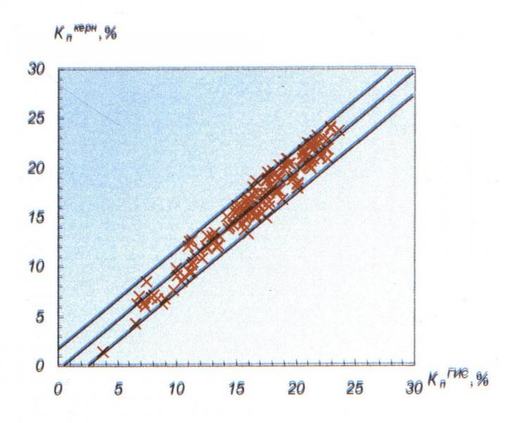 Рис.4. Сопоставление коэффициентов пористости, определенных по комплексу НК+ПС, с коэффициентами пористости по керну Черногорского месторождения