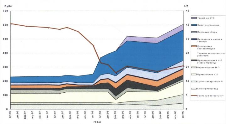 Рис. 17.  Динамика удельных затрат на транспорт экспортной нефти (из района Сургута до портов Средиземного моря)