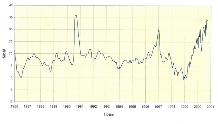 Рис.18. Динамика мировых цен на нефть (Brent shot) по данным компании Shell с дополнениями
