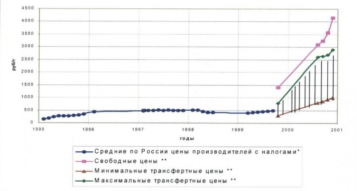 Рис.19. Динамика цен на нефть на внутреннем рынке России