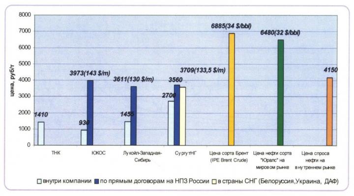 Рис.20. Цены производителей (сентябрь, 2000 г. , руб/т, $/т) по данным ИАЦ «Кортес»