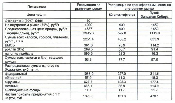 Рис. 21. Оценка доходности недропользования при различных ценах на нефть (на 15 сентября 2000 года)
