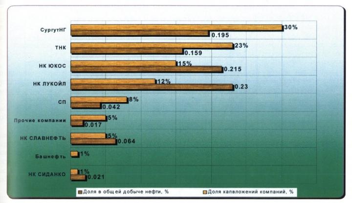 Рис. 22. Доля капвложений и добычи нефти нефтяных компаний по ХМАО (по данным прогноза НК на 2001-2005 гг.)