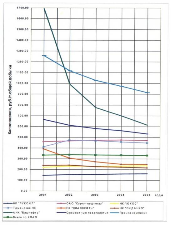 Рис. 24. Динамика удельных капвложений по прогнозу компаний до 2005 г.