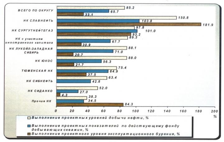 Рис. 8. Выполнение проектных показателей за 1999 г.