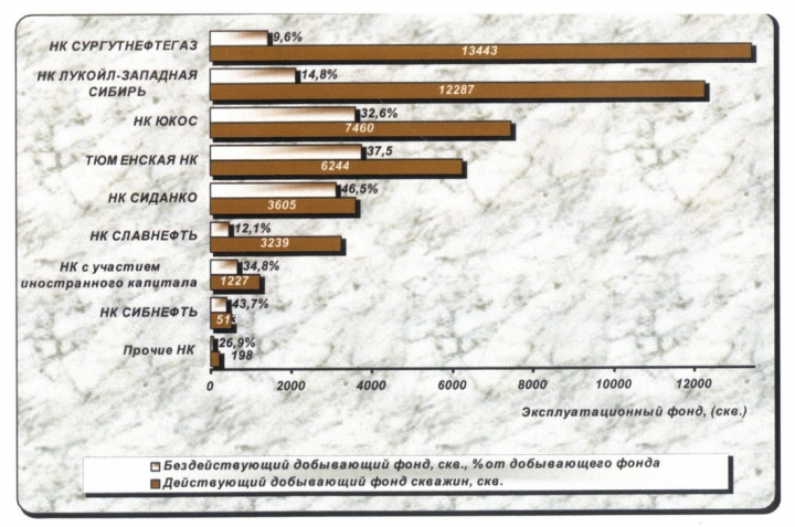 Рис.9. Использование добывающего фонда скважин недропользователями