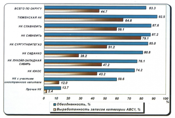 Рис.10. Обводненность продукции и выработанность запасов на 01.01.2000 г.