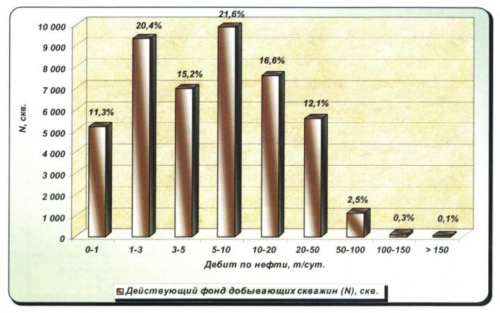 Рис.12. Распределение действующего добывающего фонда скважин ХМАО по дебитам нефти в декабре 1999 г.