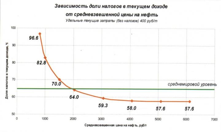Рис. 14. Динамика изменения налогооблажения текущего дохода в зависимости от изменения цены на нефть