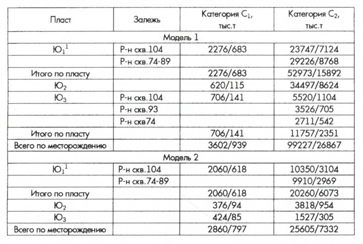 Таблица запасов по продуктивным пластам Восточно-Юганского месторождения по двум моделям (в пределах нераспределенного фонда)
