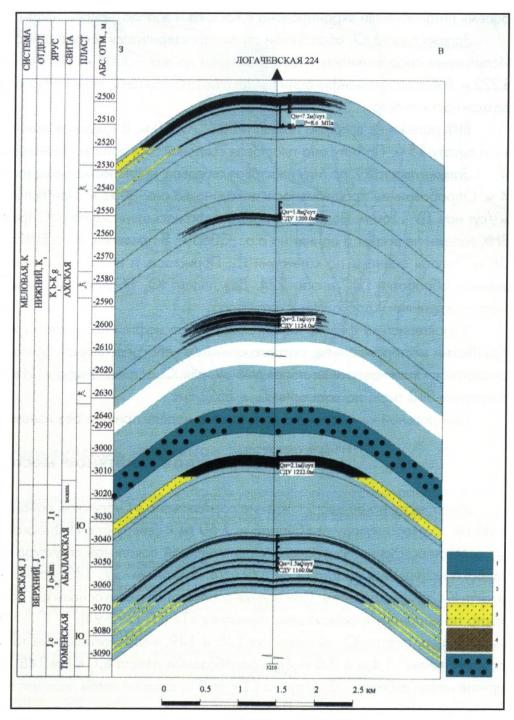 Геологический разрез по скв.224 Логачевской площади. 1 — тонкие аргиллиты, 2 — глины, 3 — песчаник, 4 — залежи нефти промышленные