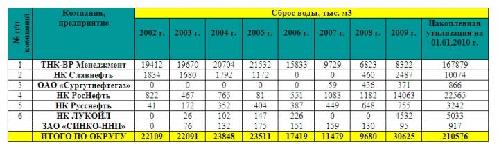 Таблица 1. Динамика утилизации подтоварных и сточных вод по специализированным нефтяным компаниям ХМАО-Югры в 2002-2009 гг.
