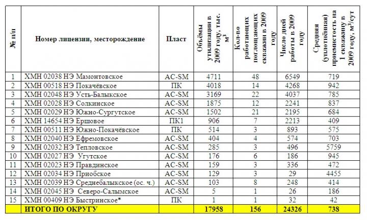 Таблица 3. Показатели по месторождениям, введённым под утилизацию излишков ПСВ в 2009 году