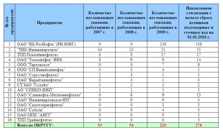 Таблица 4. Динамика фонда поглощающих скважин по предприятиям ХМАО-Югры в 2007-2009 гг. (из МЭРов)