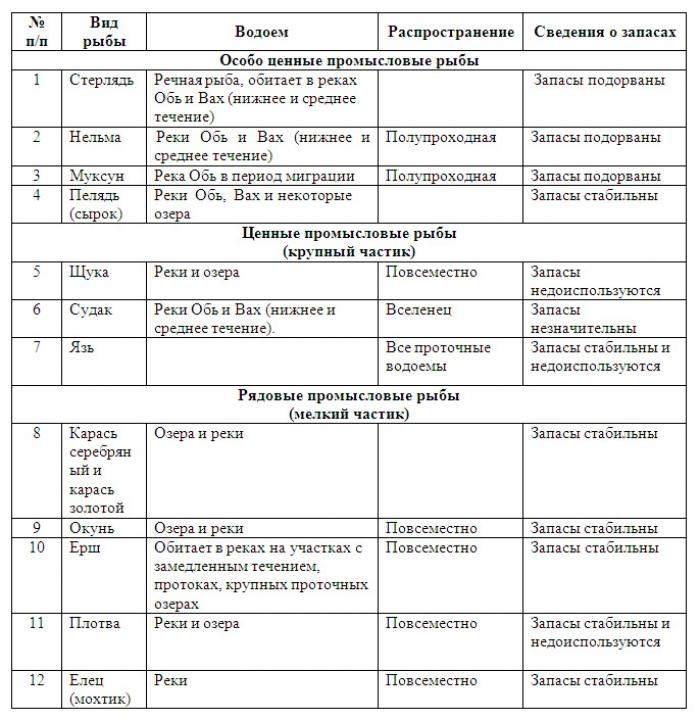 Таблица 1. Краткая характеристика промысловых групп рыб