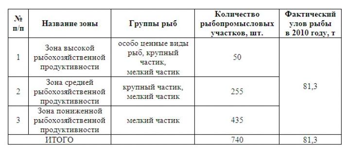 Таблица 2. Распределение рыбопромысловых участков Нижневартовского района по зонам хозяйственной продуктивности