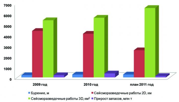 Рис.1. Сравнительный график объемов ГРР по Ханты-Мансийскому автономному округу –Югре